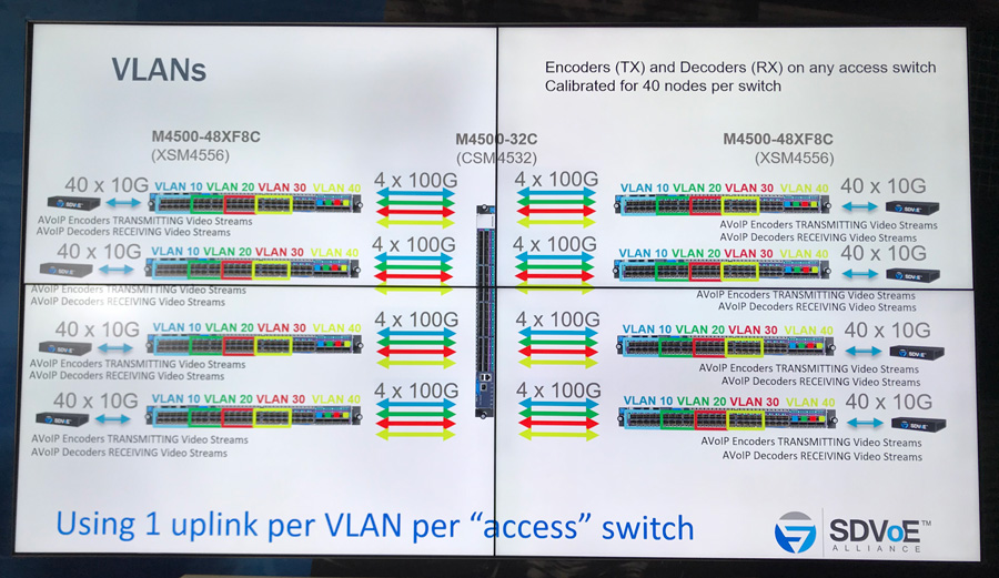 switches-netgear-m4500